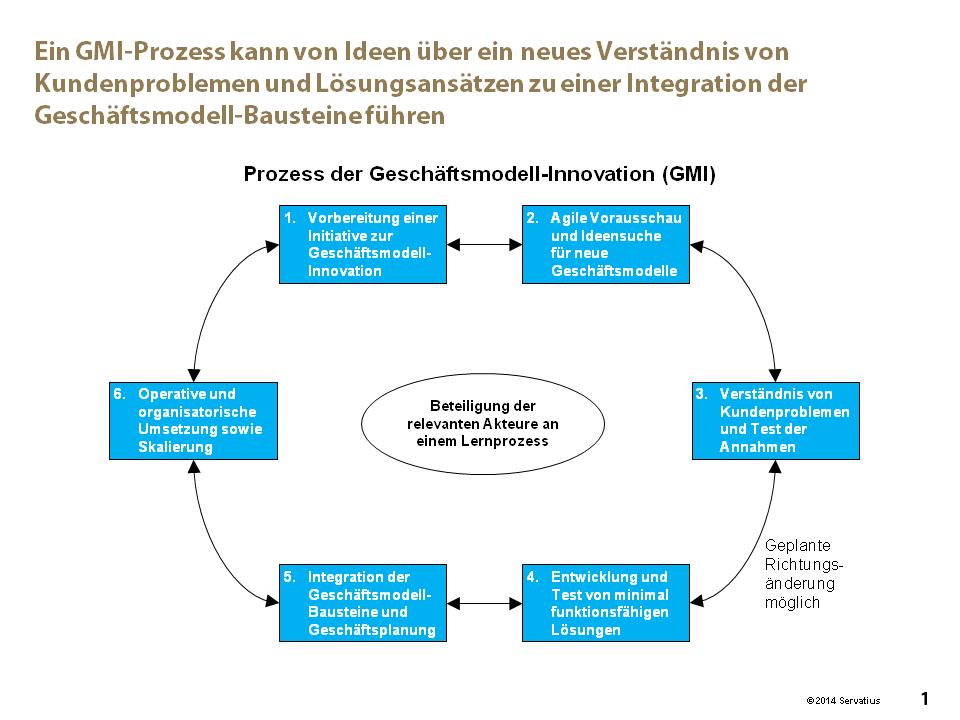 Methoden-Mix für den Prozess der Geschftsmodell Innovation Abb1