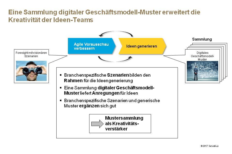 Foresight Geschftsmodell-Muster