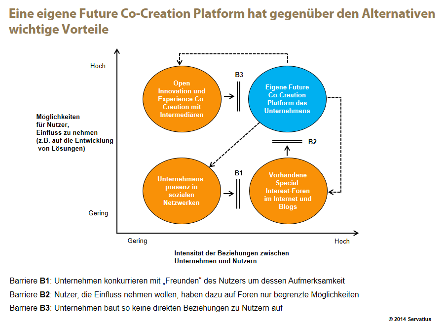 Future Co-Creation Platforms Abb. 2