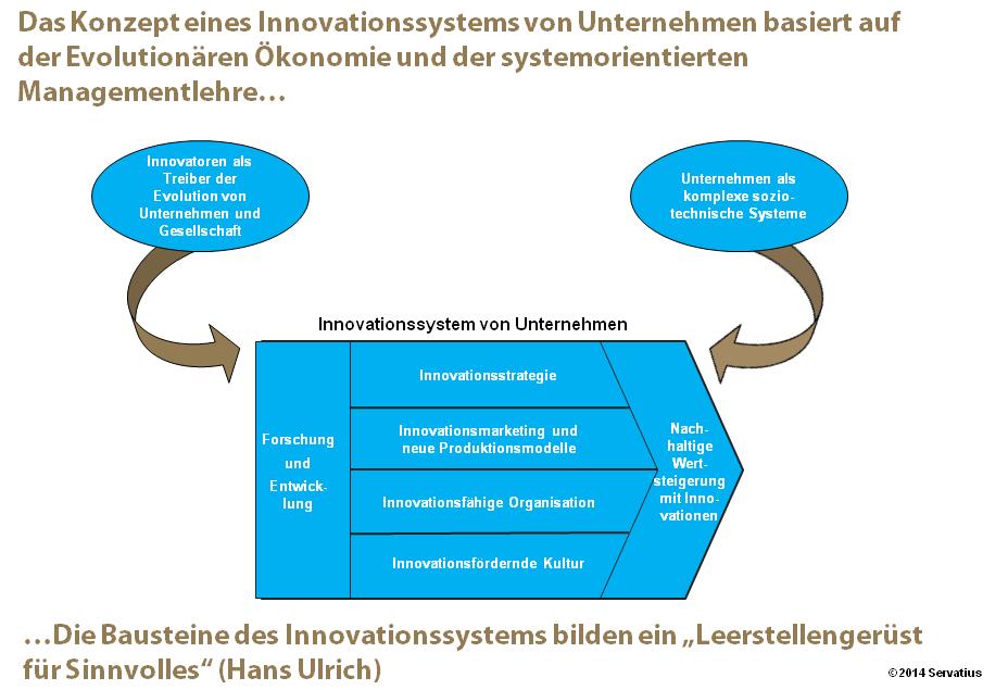 Ideengeschichtliche Wurzeln des Innovationssystems_Abb. 1