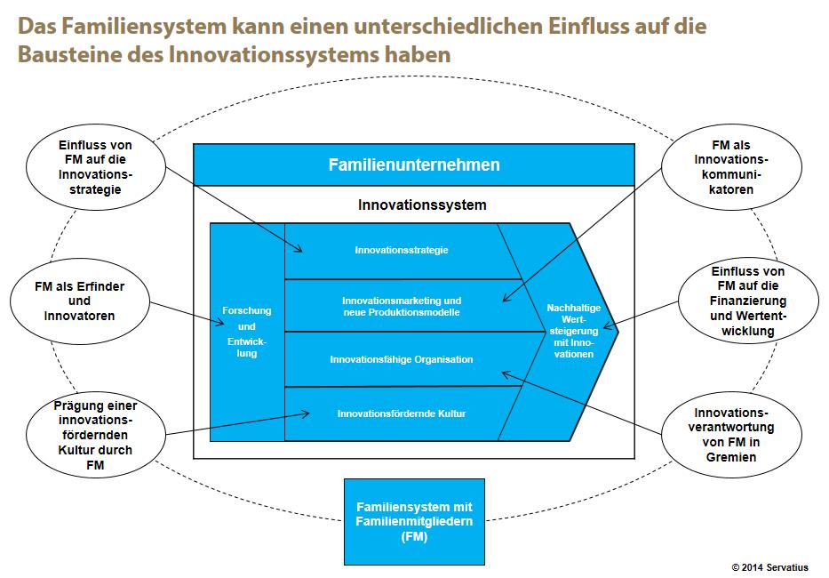 Innovationssystem Familienunternehmen Abb. 1