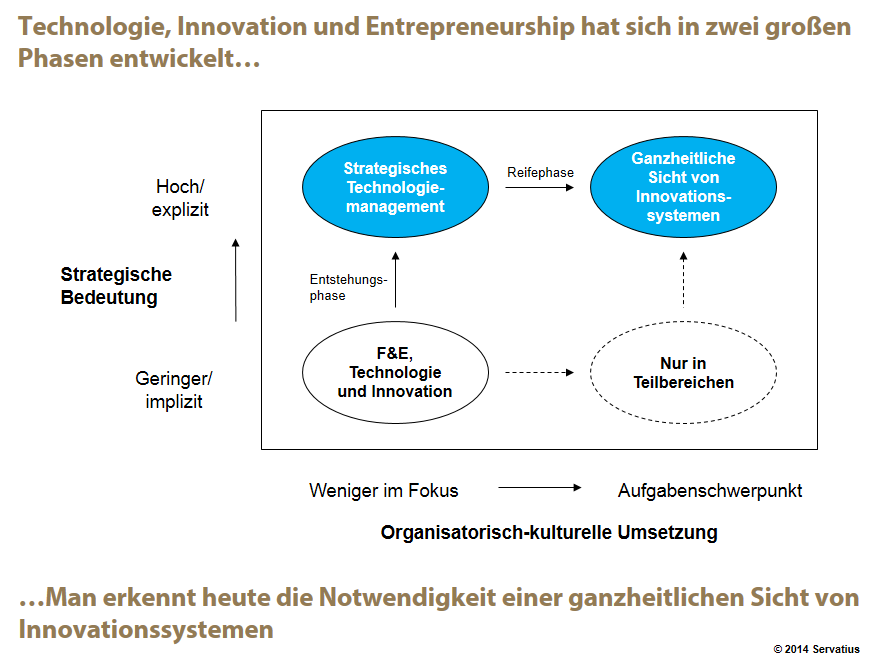 Innovationsmanagement Ausblick