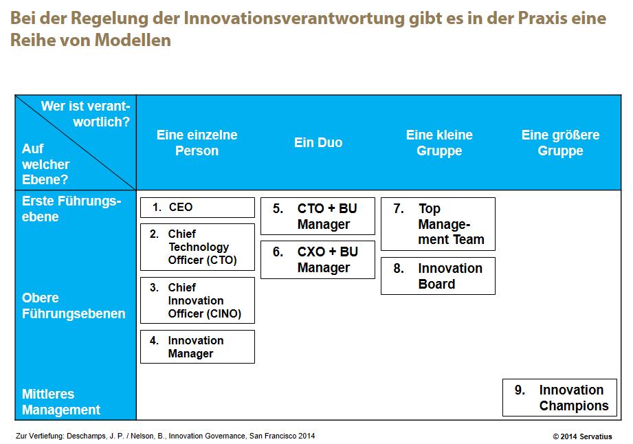 Innovationsverantwortung auf den oberen Führungsebenen Abb. 1