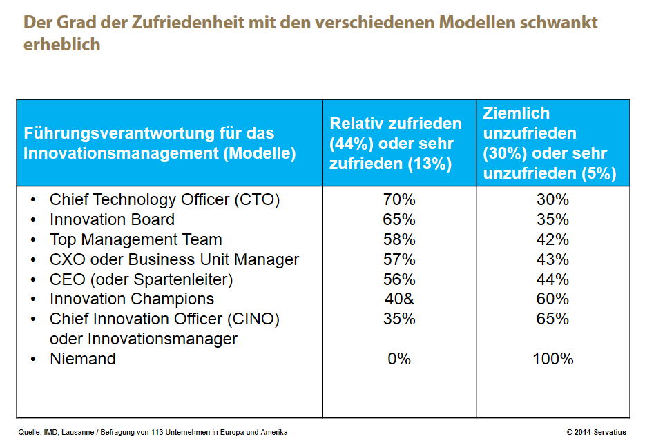 Innovationsverantwortung auf den oberen Führungsebenen Abb. 2