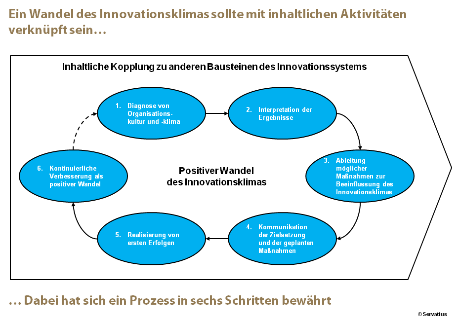 Positiver Wandel des Innovationsklimas Abb. 3