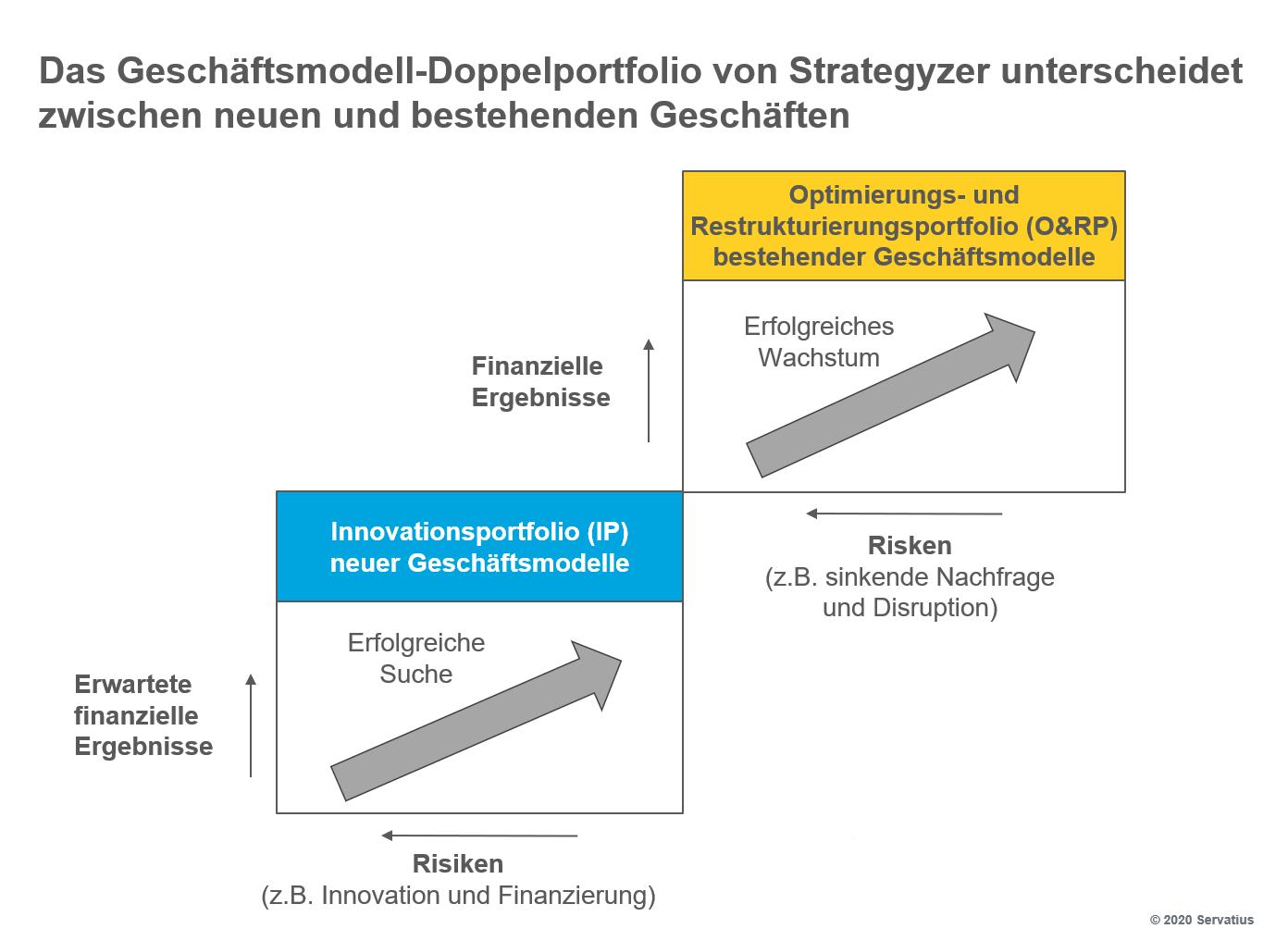 Das Geschäftsmodell-Doppelportfolio unterscheidet zwischen neuen und bestehenden Geschäften