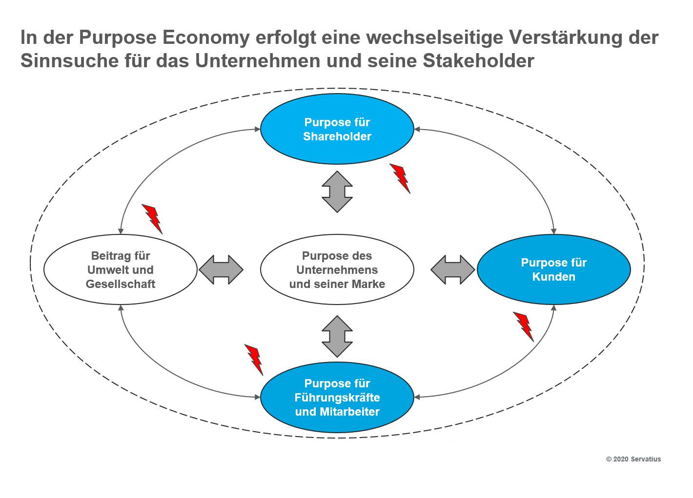Wechselseitige Verstärkung von Purpose zwsichen Unternehmen und Stakeholdern