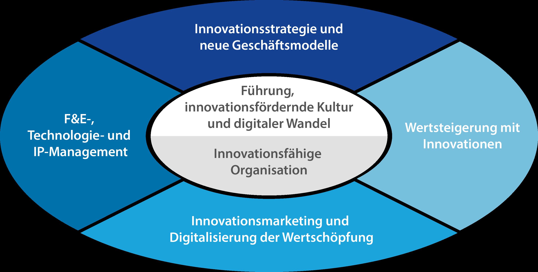 Innovationsmanagement   Competivation