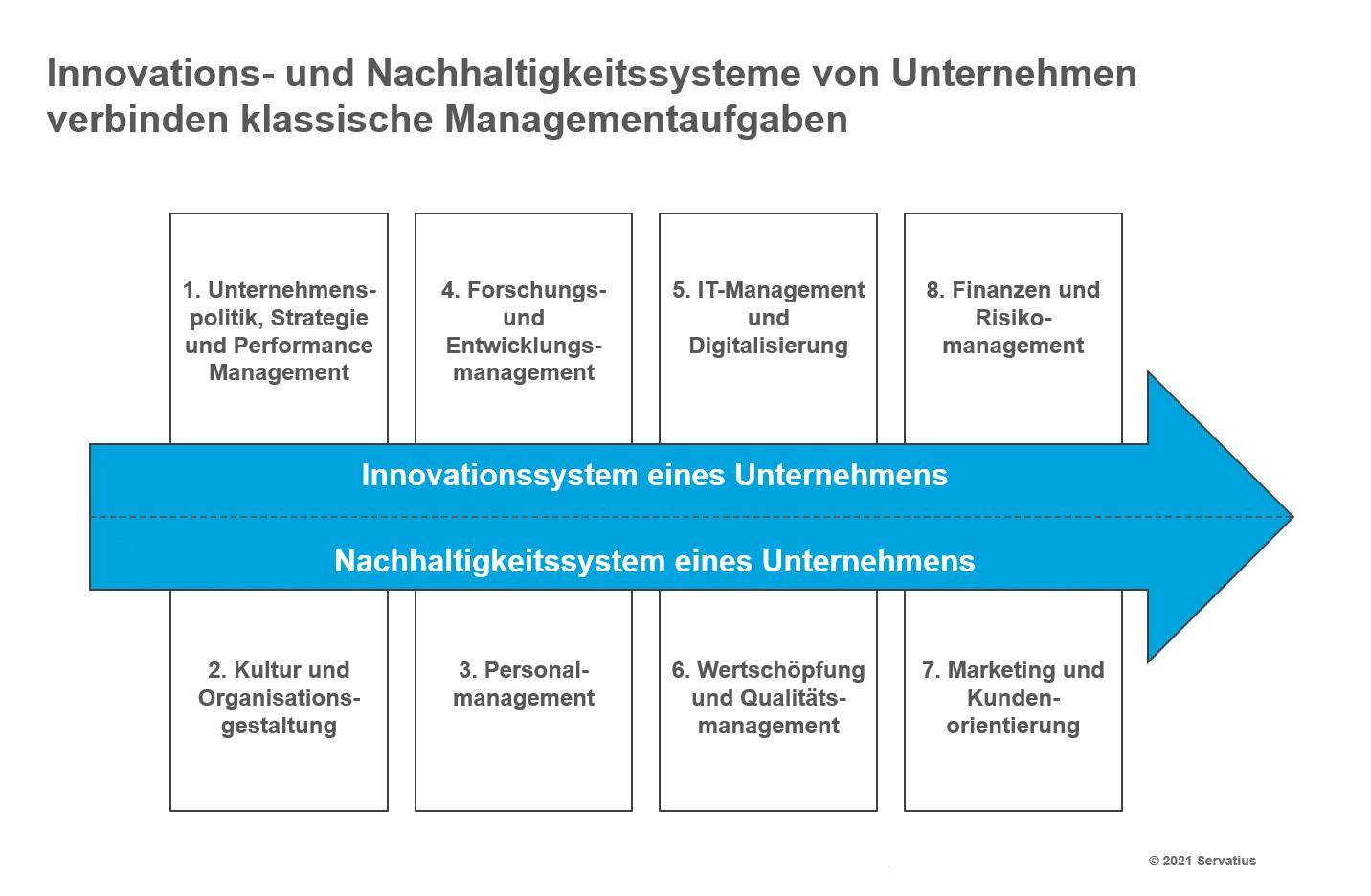 Lernprozess Innovationsstrategie